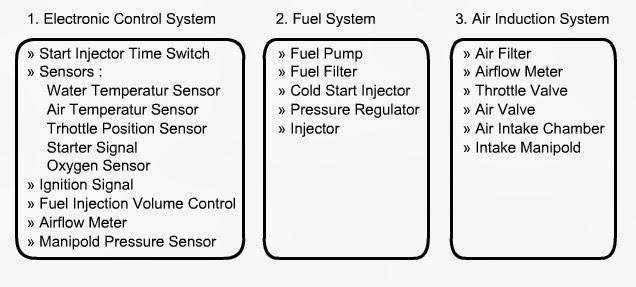 Efi  Electronic Fuel Injection