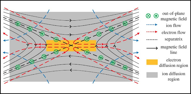 Schematic of two-fluid reconnection. Ions decouple from electrons in the ion diffusion region (grey colour). Electrons are frozen to the field lines until they reach the electron diffusion region (orange colour). The electron flow pattern creates a quadrupole out-of-plane magnetic field, a signature of the Hall effect. Credit: Ellen G. Zweibel, Masaaki Yamada