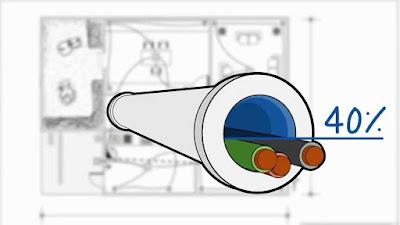 Instalaciones eléctricas residenciales - 40% de relleno del tubo conduit