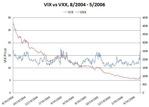 Uvxy options trading hours