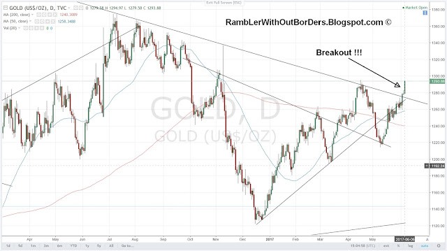 Gold price chart showing a breakout of a 6 years long term downtrend resistance