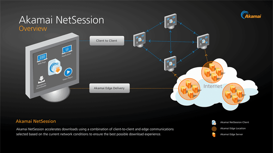 Pros and Cos of Akamai NetSession Client