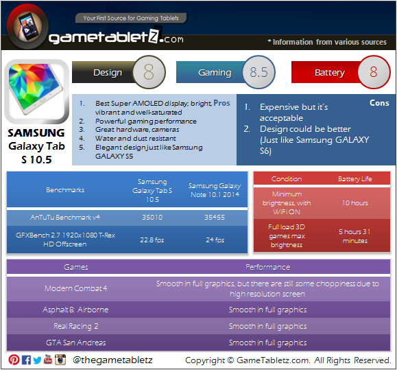 Samsung Galaxy Tab S 10.5 LTE benchmarks and gaming performance