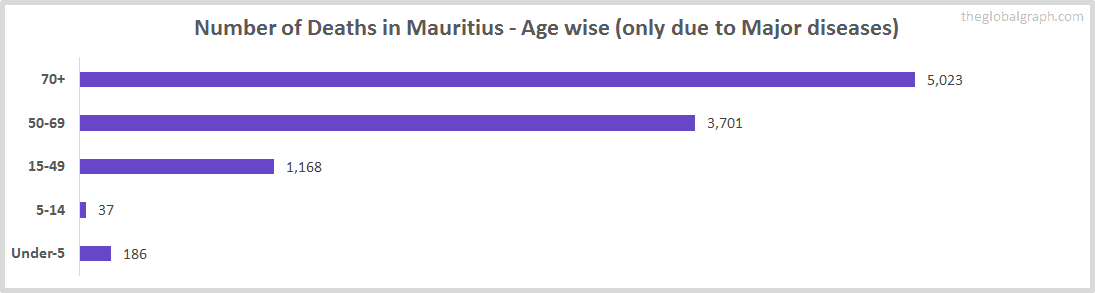 Number of Deaths in Mauritius - Age wise (only due to Major diseases)