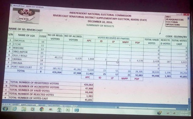 RIVERS RERUN: Some Results From INEC Official Sheets