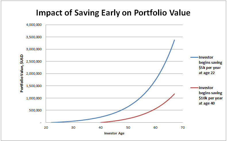 compounded annual rate of return for an investment in s&p 500