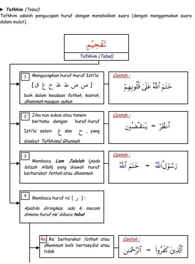 Ra Tarqiq Dan Tafkhim : tarqiq, tafkhim, Belajar, Benar, Al-Quran:, Istilah-Istilah, Dalam, AlQuran, Tafkhim, Tarqiq