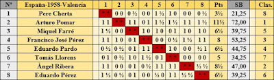 Clasificación según el orden del sorteo inicial del XXIII Campeonato de España de Ajedrez 1958 elaborada a mano