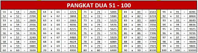 bilangan kuadrat 51-100