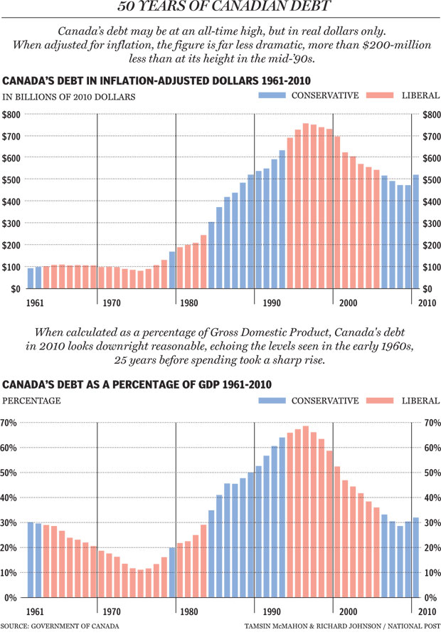 relationship between national debt and gdp