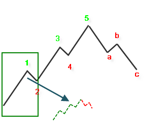 Can you compound in forex