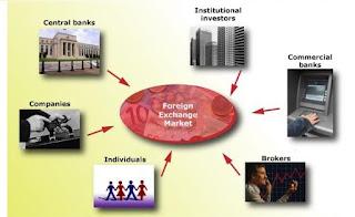 Speculative transaction in forex