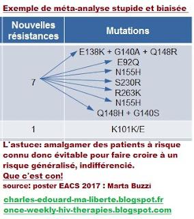 Alexandra Calmy Marta Buzzi monotherapy dolutegravir meta-analyse EACS-2017