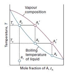 Diagram temperatur komposisi dan distilasi campuran chemist fun diagram temperatur komposisi dan distilasi campuran ccuart Choice Image