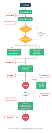 vue_lifecycle.png