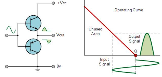 Amplificador%2Bde%2Bclase%2BB.jpg