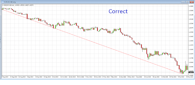 correct plot of trend line