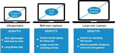 Best laptop display size