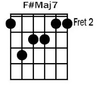 F#Maj7 Chord Guitar Kunci Gitar