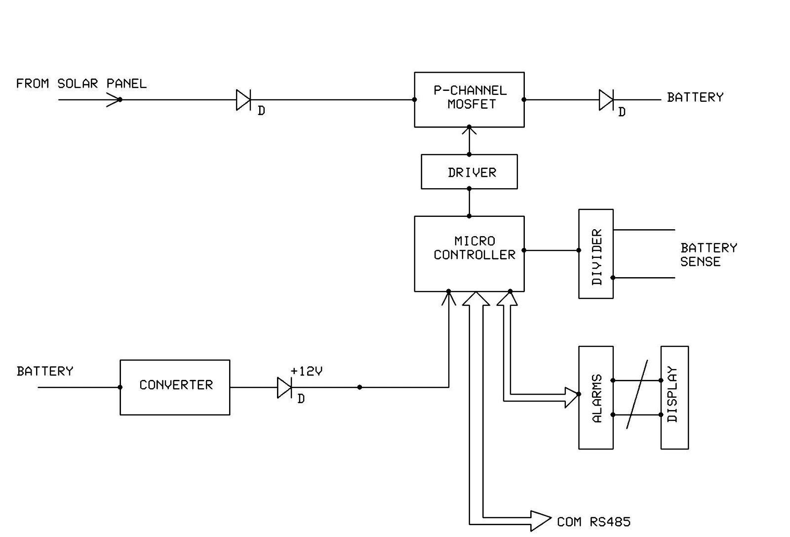 Ham Radio MIPL: 48 Volts 60 Ampere Solar Charge Controller