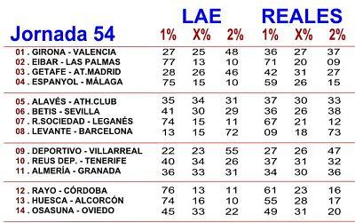 Porcentajes quiniela LAE y Betfair
