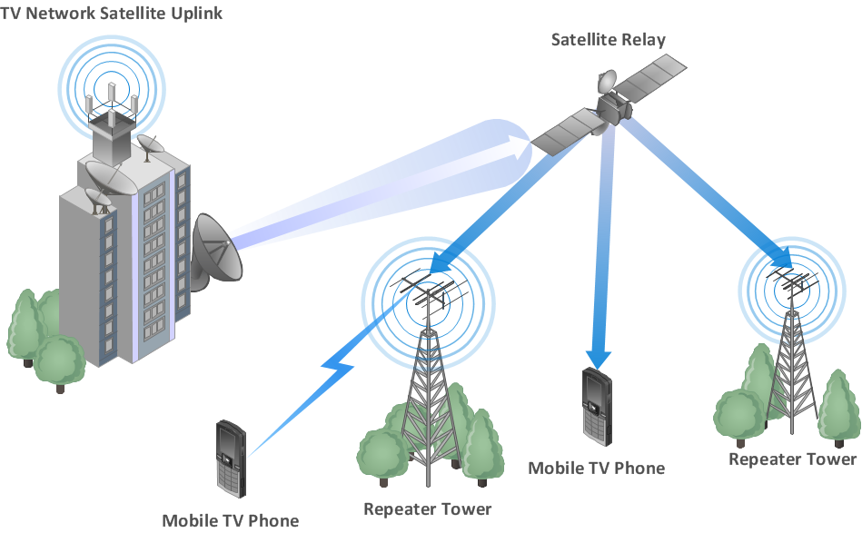 Mobile Network generation -1G,2G,3G,4G,5G Explain