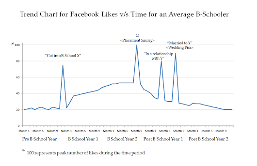 A Trend Chart for Facebook Likes v/s Time for an Average B-Schooler