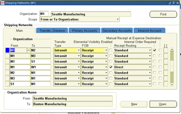 Oracle e-business INTERNAL SALES ORDERS : CREATION TO RECEIPT CYCLE