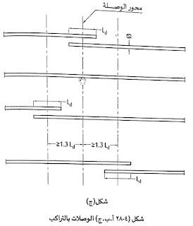 المسافة بين وصلتين متتاليتين, وصلات حديد التسليح, طول لوصلة, المسافة بين محورى الوصلتين المتتاليتين في حديد التسليح, المسافة بين الوصلات, المسافة بين وصلات الحديد, المسافة بين وصلات اسياخ حديد التسليح
