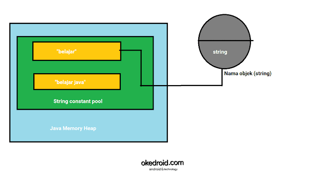 Contoh gambar objek menyimpan nilai String Java