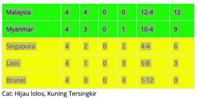 gambar hasil pertandingan klasemen sea games malaysia