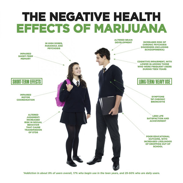 a report on the harmful effects of marijuana Research on marijuana's negative health effects summarized in report date: june 5, 2014 source: nih/national institute on drug abuse summary: the current state of science on the adverse health effects of marijuana use links the drug to several significant adverse effects including addiction, a review reports.