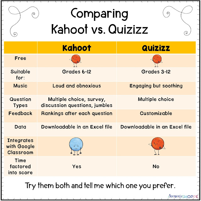 Kahoot or quizizz which review game do you prefer