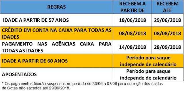 Calendário de Cotas do PIS/PASEP