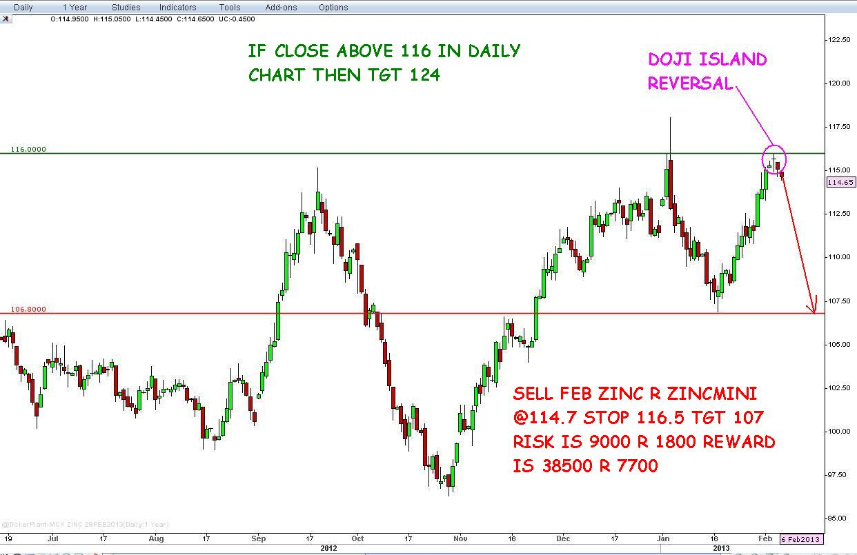 Forex ncdex - Nivesh Research | Best Stock Tips | Commodity