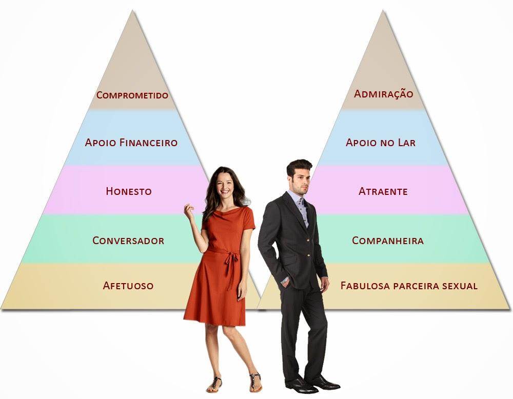 Vejam essa pirâmide para você não esquecer e entender as reações do homem  quando a mulher segue as dicas acima  76f3921f23