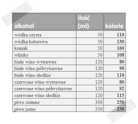 tabela kalorii w alkoholu