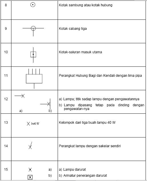 126 Simbol - Simbol Kelistrik berdasarkan PUIL 2000