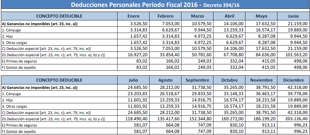 "Search Results for ""Escala Solteros Ganancias 2016"" – Black ..."