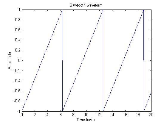 Sawtooth Wave Form