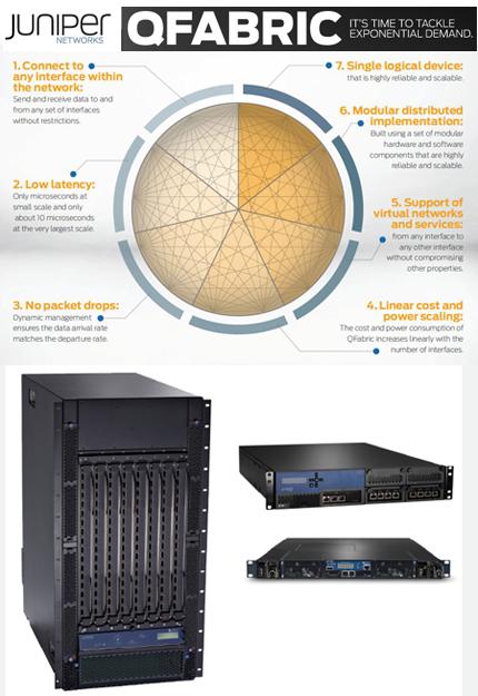 Converge! Network Digest: Juniper Networks