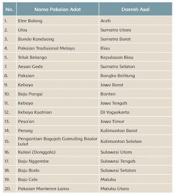 nama-pakaian-adat-dari-berbagai-daerah-di-Indonesia-halaman-20