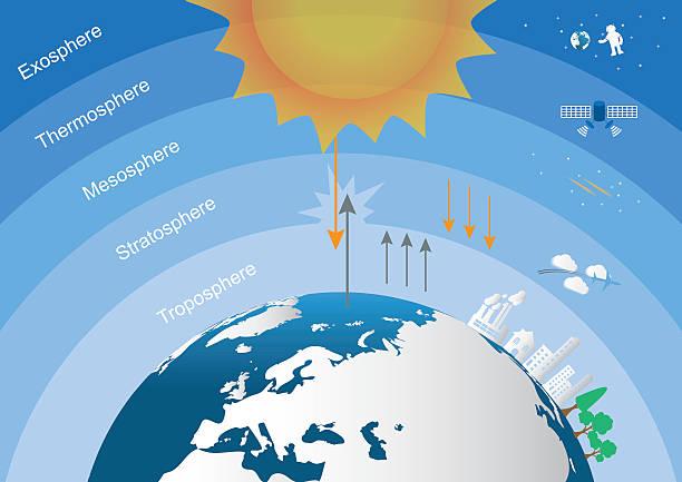 Urutan dari 5 Lapisan Atmosfer dan Penjabarannya | Amuzigi.com