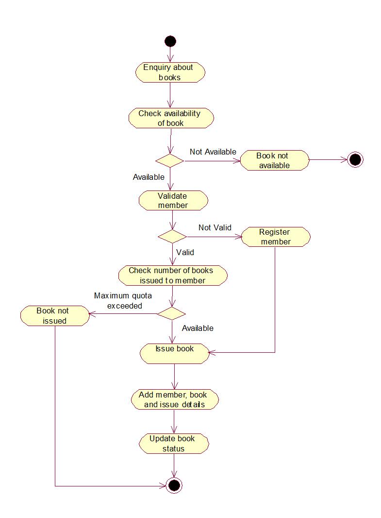UML and Design Patterns: Library Management System UML Diagrams