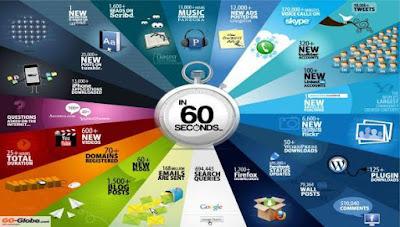 ماذا يحدث على الإنترنت كل 60 ثانية ؟