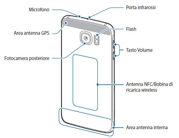Funzioni tasto home Samsung Galaxy S6, S6 Edge + Plus