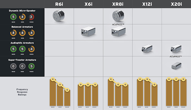 Klipsch Reference X6i, XR8i, X12i and X20i comparison