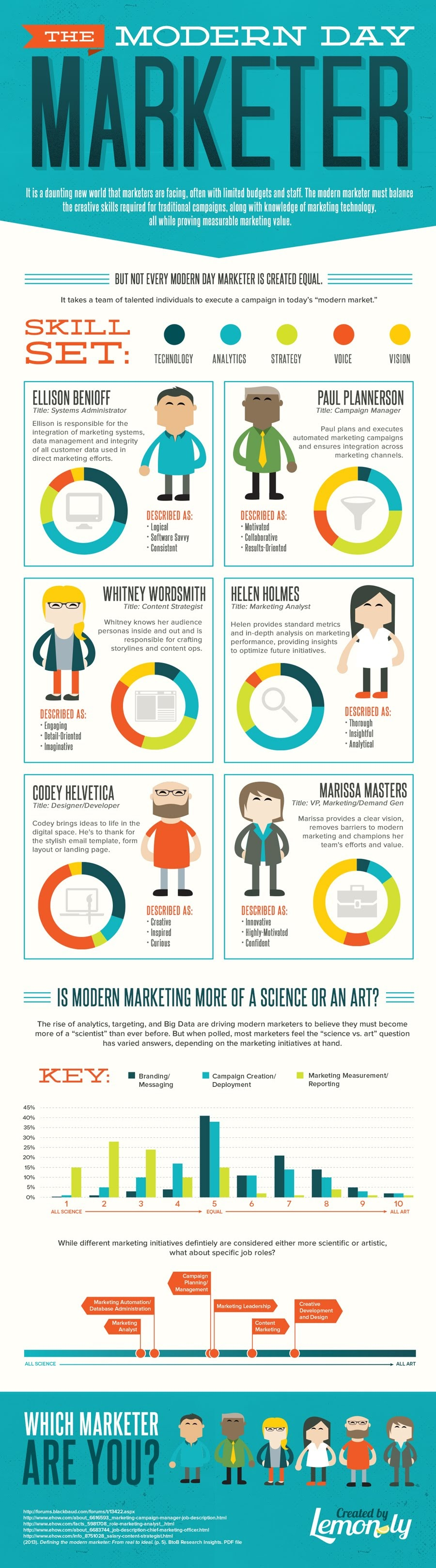 The Modern Day Marketer: The Perfect Marketing Team #infographic