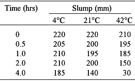 Slump Loss of concrete associated with Temperature change (with SNF)