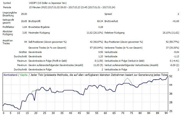 Forex profi chart